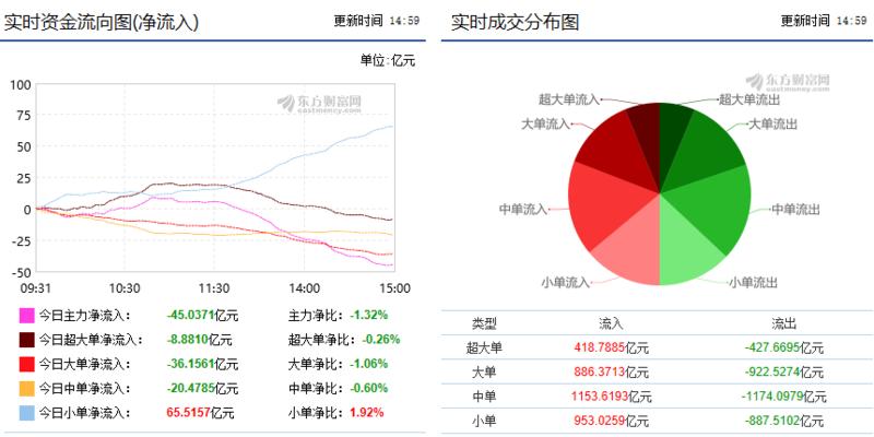 巨丰资金流向:金融股带动沪市反弹