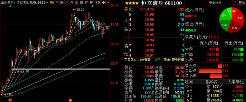 金股预测晚间版:洛阳玻璃等3股后市上涨概率超75%