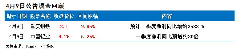 通威股份一季度净利8.47亿元同比增146% 多公司业绩有看点