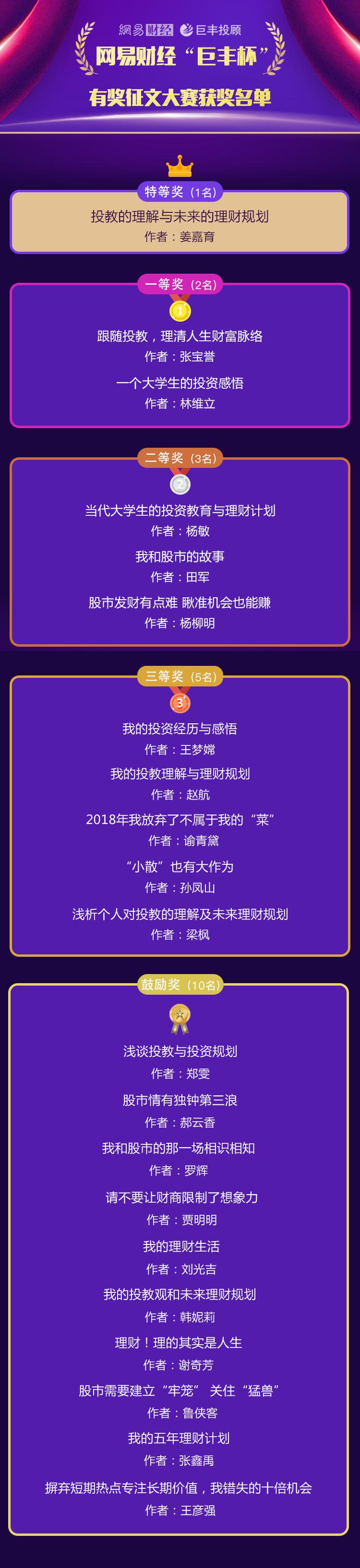 """千元奖金得主发布!网易财经""""巨丰杯""""有奖征文大赛获奖名单宣告"""
