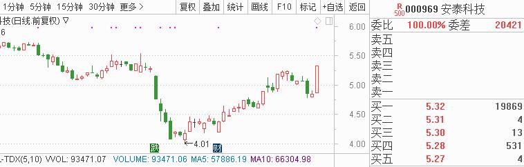 2018年11月28日A股涨停股票预测:今日哪些热门股有望涨停?