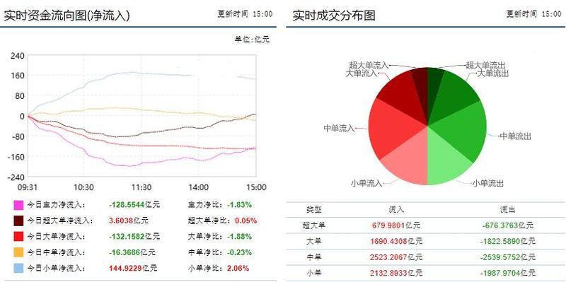 资金流向:市场缩量震荡反弹 机械板块获主力7.7亿净买入