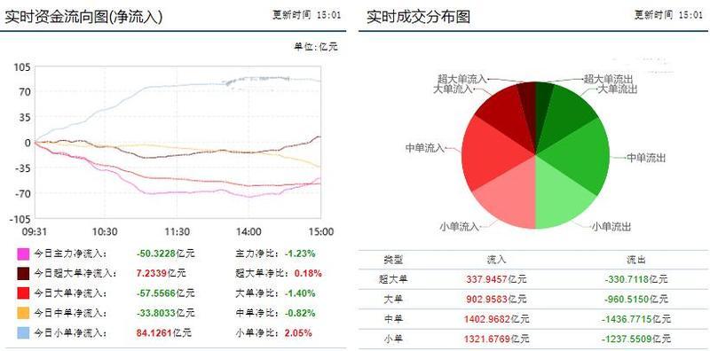 数据显示:沪指收涨0.43%站稳2900点 市场全面开花酿酒板块领涨