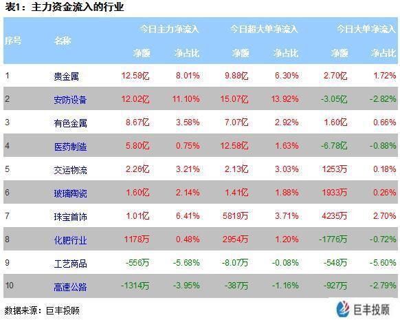 股票配资平台:市场缩量窄幅调整_贵资属超12亿主力增持!